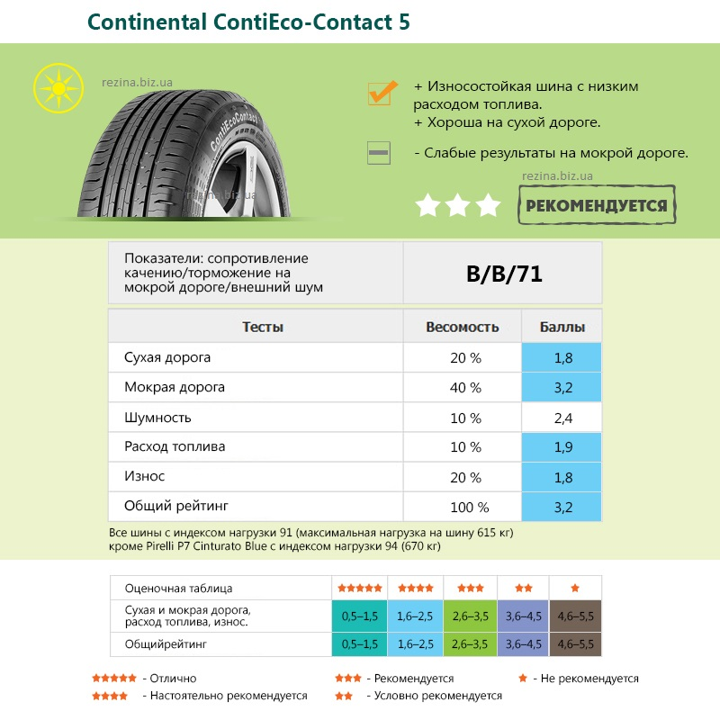 Continental ContiEcoContact 5